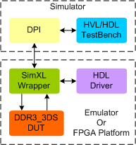 DDR3 3DS Synthesizable Memory Model