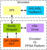 GDDR6 DFI Synthesizable Memory Model