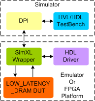 Low Latency DRAM Synthesizable Transactor
