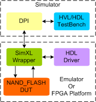 NAND Flash Synthesizable Memory Model