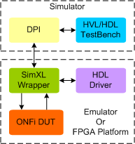 Open Nand Flash Interface (ONFI) Synthesizable Transactor