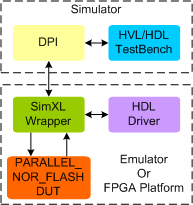 Parallel NOR Flash Synthesizable Transactor