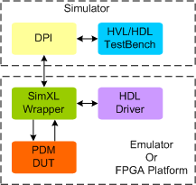 PDM Synthesizable Transactor