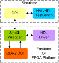 QDR2 Synthesizable Memory Model