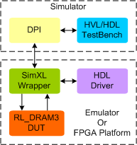 RL DRAM3 Synthesizable Memory Model