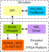 SERIAL NOR FLASH Synthesizable Memory Model
