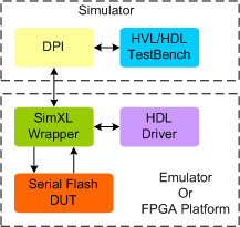 Serial Flash Synthesizable Transactor