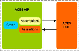 AMBA ACE5 Assertion IP