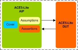 AMBA ACE5-Lite Assertion IP