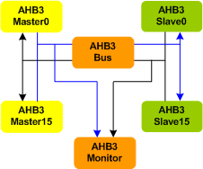 AMBA 3 AHB Bus Verification IP