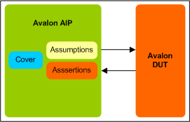 Avalon Assertion IP