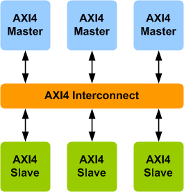 AMBA AXI4 Interconnect VIP