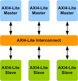 AMBA AXI4-Lite Interconnect Verification IP