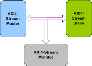 AMBA AXI4-Stream Verification IP