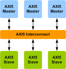 AMBA AXI5 Interconnect Verification IP