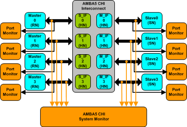 AMBA 5 CHI Verification IP