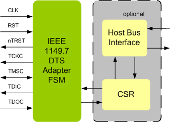 IEEE 1149.7 DTS ADAPTER IIP