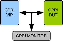 CPRI Verification IP
