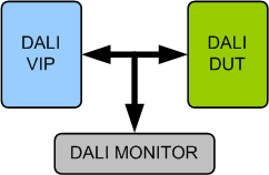 DALI Verification IP