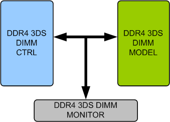 DDR4 3DS DIMM Memory Model