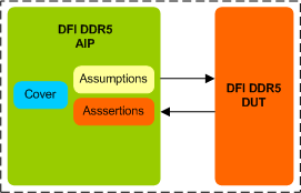 DDR5 DFI Assertion IP