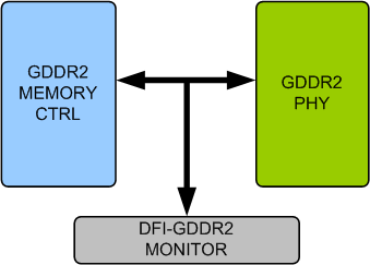 GDDR2 DFI Verification IP