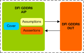GDDR6 DFI Assertion IP