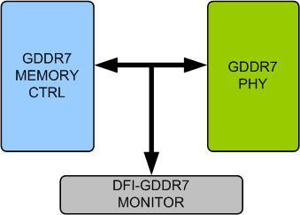 GDDR7 DFI Verification IP