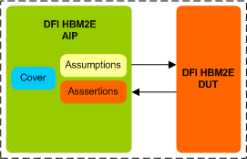 HBM2E DFI Assertion IP