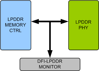 LPDDR DFI Verification IP