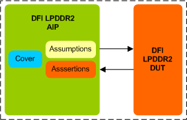 LPDDR2 DFI Assertion IP