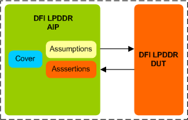 LPDDR DFI Assertion IP