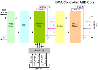 DMA Controller with AHB IIP