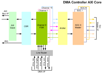 DMA Controller with AXI IIP