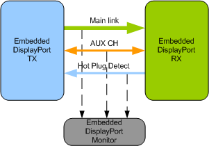 Embedded Display Port Verification IP