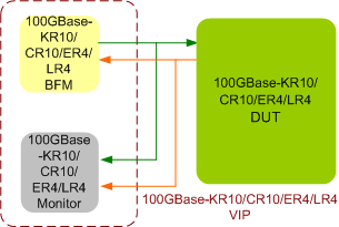 100GBase-KR10/CR10/SR10/LR4 Verification IP