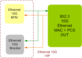 Ethernet 10G Verification IP