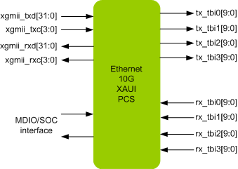 ETHERNET 10G XAUI PCS IIP