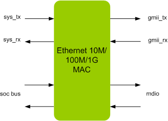 ETHERNET 1G MAC IIP