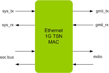 ETHERNET 1G TSN MAC IIP