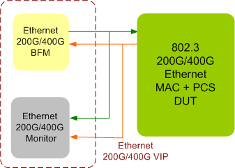 Ethernet 200G,400G Verification IP