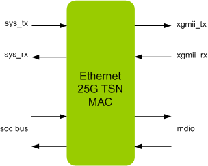 ETHERNET 25G TSN MAC IIP