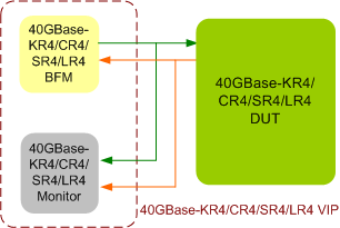 40GBase-KR4/CR4/SR4/LR4/KR2 Verification IP