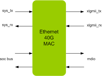 ETHERNET 40G MAC IIP