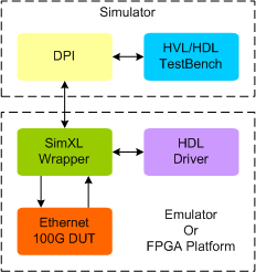 Ethernet 100G Synthesizable Transactor