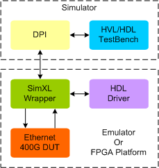 Ethernet 400G Synthesizable VIP