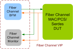 Fibre Channel