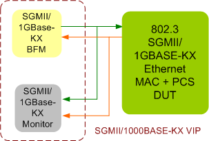 SGMII/1000Base-KX Verification IP