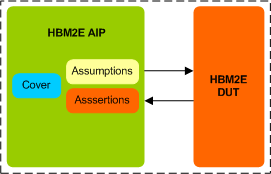 HBM2E Assertion IP