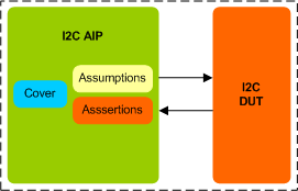 I2C Assertion IP